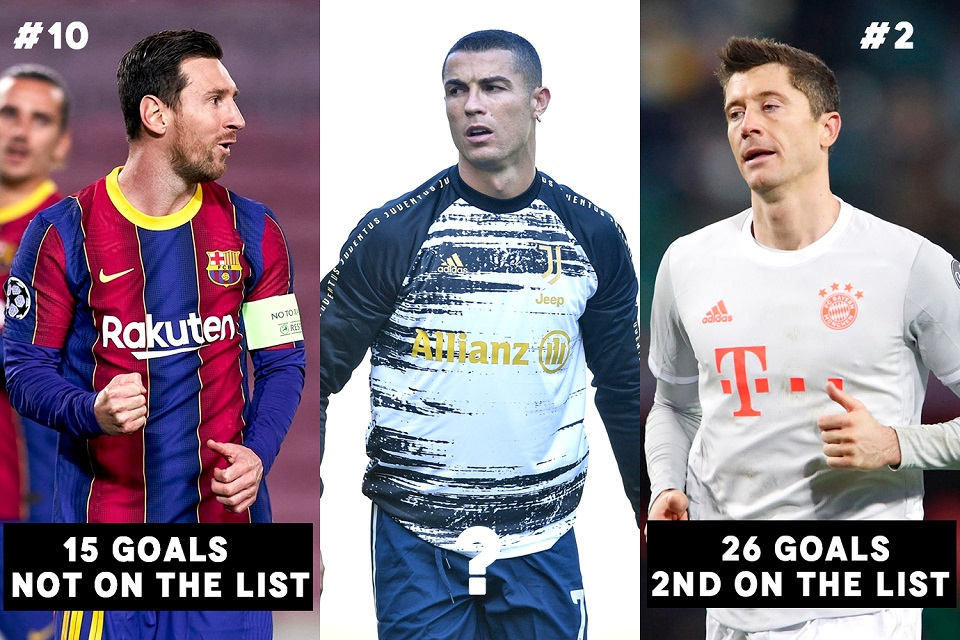 Top 5 players who have scored most goals in League this year feat. Cristiano Ronaldo